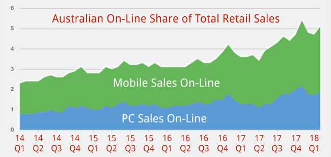 On-line Sales ShareGrowth